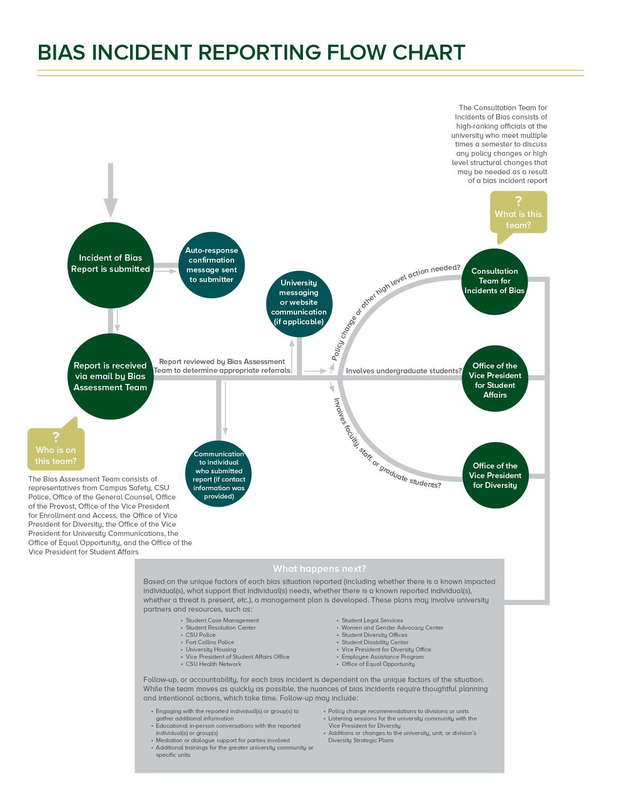 A flow chart depicting the process of the Bias Reporting System. A text-only version is available via PDF download.